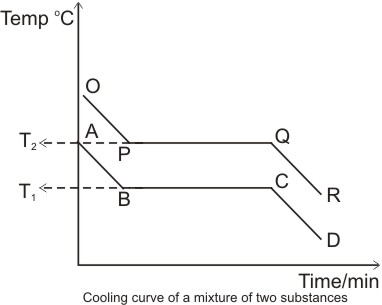 cooling curve of a mixture of two substances
