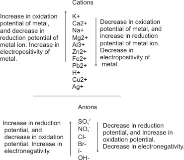electrochemical-series