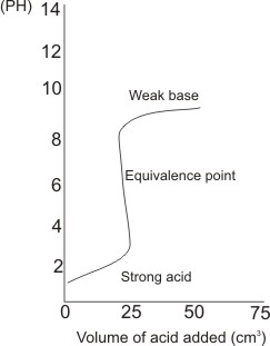 graph strong acid- weak base titration